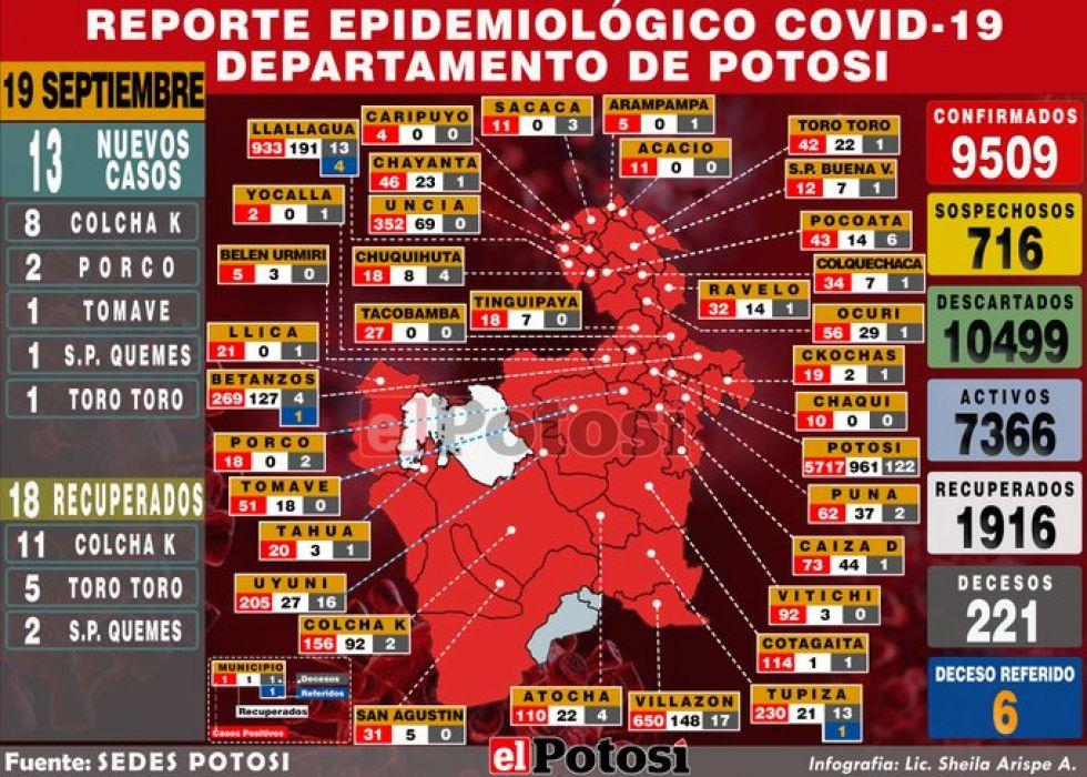 Mapa del #coronavirus en #Potosí el 19 de septiembre de 2020 Elaboración: Lic. Sheila Arispe