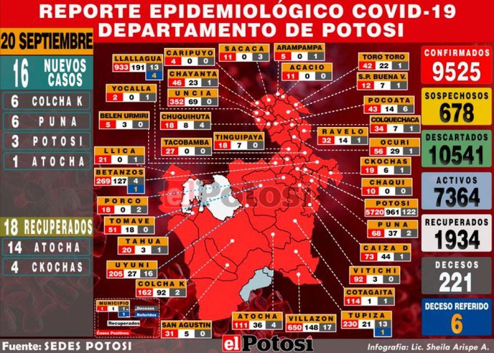 Mapa del #coronavirus en #Potosí el 20 de septiembre de 2020 Elaboración: Lic. Sheila Arispe