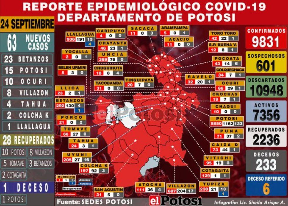 Potosí reporta 63 nuevos casos de coronavirus y acumulado supera los 9.800