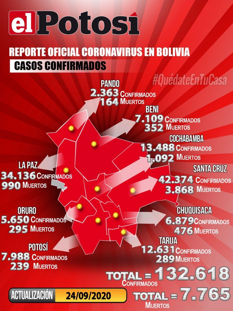 Mapa del #coronavirus en #Bolivia el 24 de septiembre de 2020