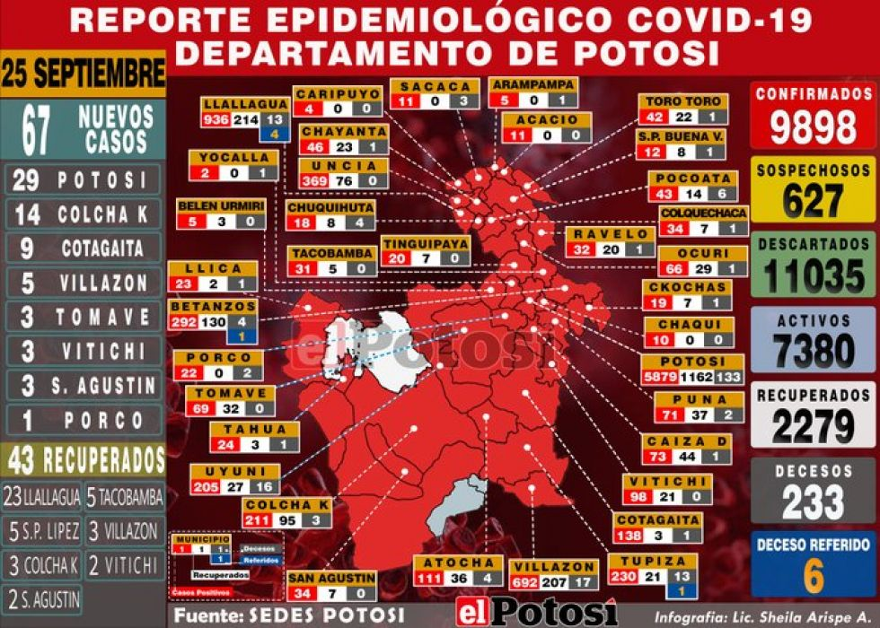 Potosí reporta 67 nuevos casos de coronavirus y acumulado se acerca a los 9.900