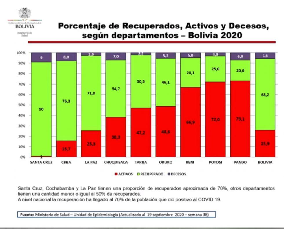 Potosí está en segundo lugar en cuanto a casos activos de coronavirus
