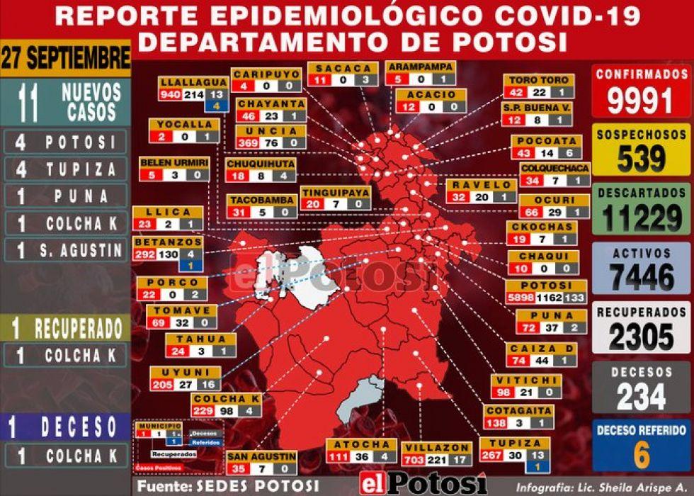 Mapa del #coronavirus en #Potosí el 27 de septiembre de 2020 Elaboración: Lic. Sheila Arispe