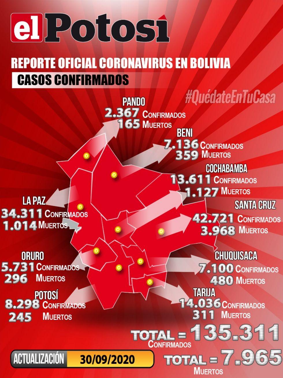 Mapa del #coronavirus en #Bolivia el  30de septiembre de 2020