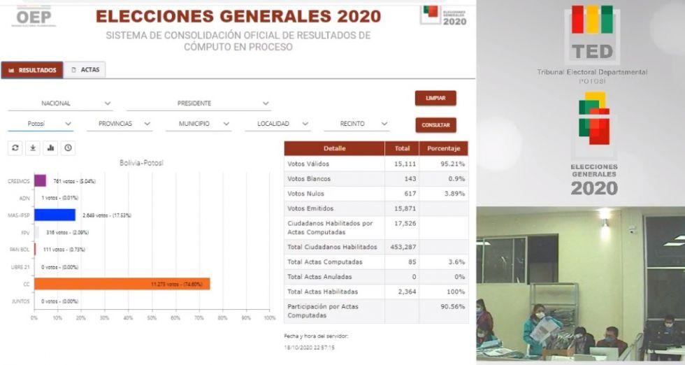 Siga el avance de los datos electorales consolidados en Potosí