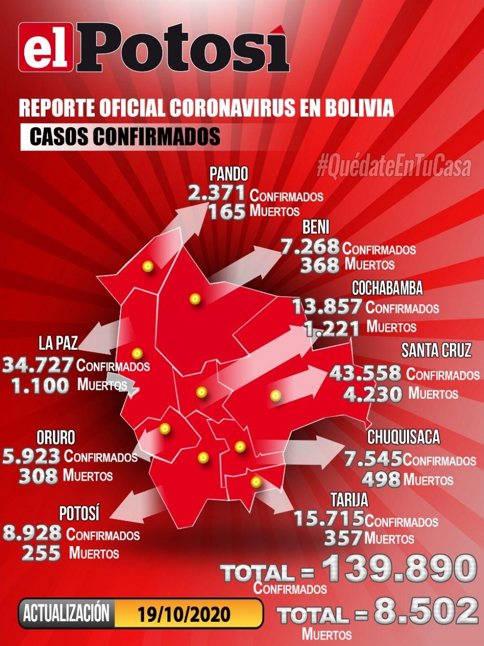 Mapa del #coronavirus en #Bolivia el  19 de octubre de 2020