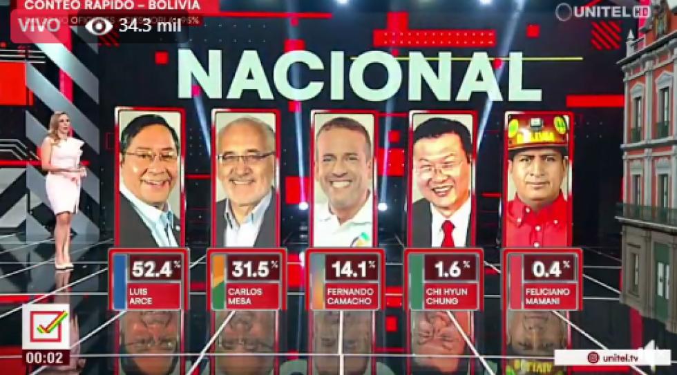 Conteo de Ciesmori proyecta victoria del MAS en primera vuelta