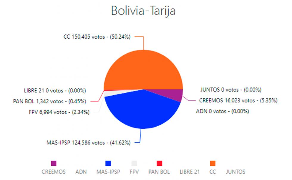Tarija culmina su cómputo: CC tiene 50,24% y el MAS alcanza 41,62%