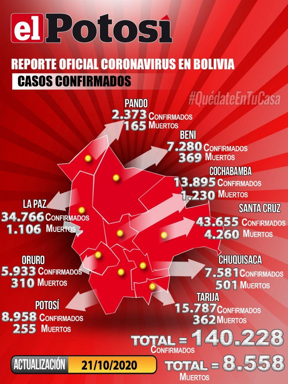 Mapa del #coronavirus en #Bolivia el  21 de octubre de 2020