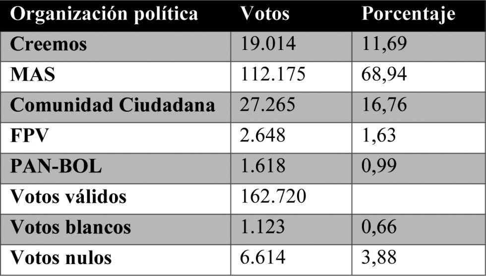El TSE concluye el cómputo oficial de 1.443 actas electorales del exterior del país