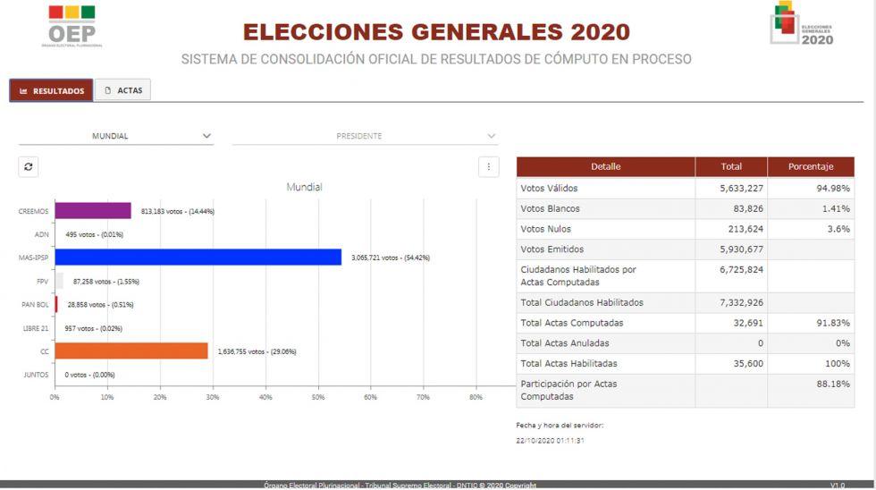 Así está el cómputo de votos del TSE las primeras horas del jueves