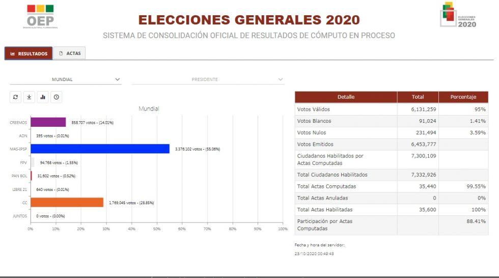 TSE presentará hoy los resultados de las elecciones, vea cómo está el cómputo