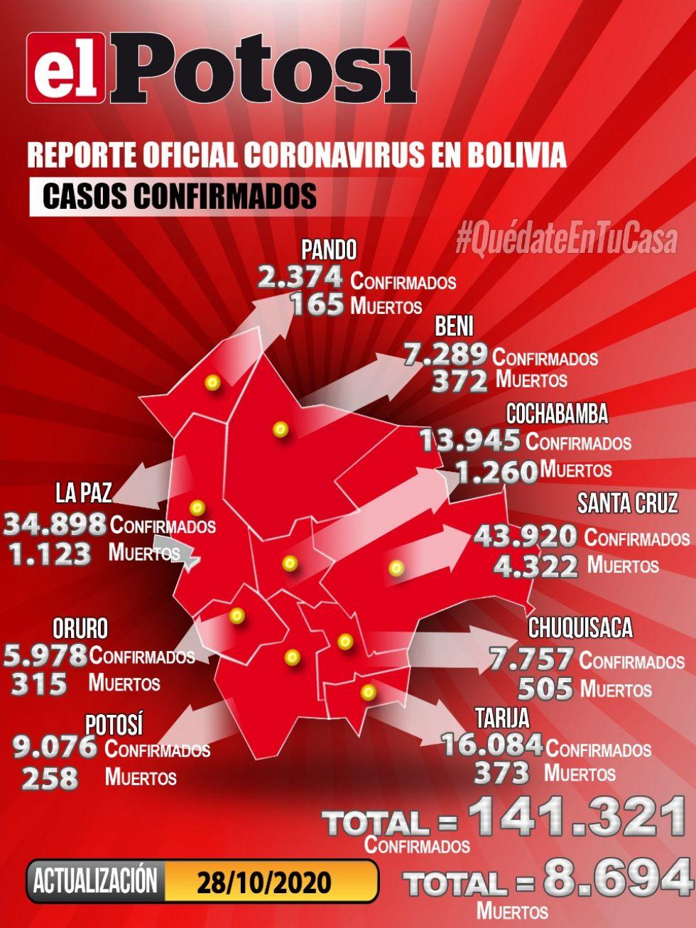 Mapa del #coronavirus en #Bolivia el  28 de octubre de 2020