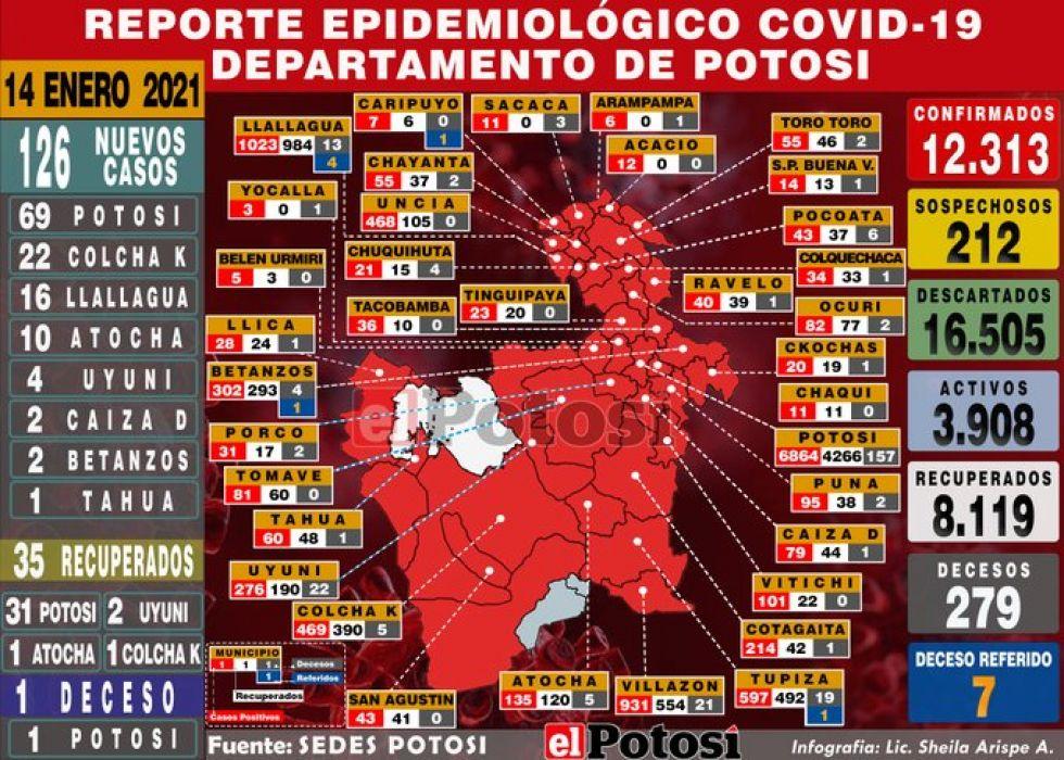 Potosí supera el centenar de casos de coronavirus en un solo día