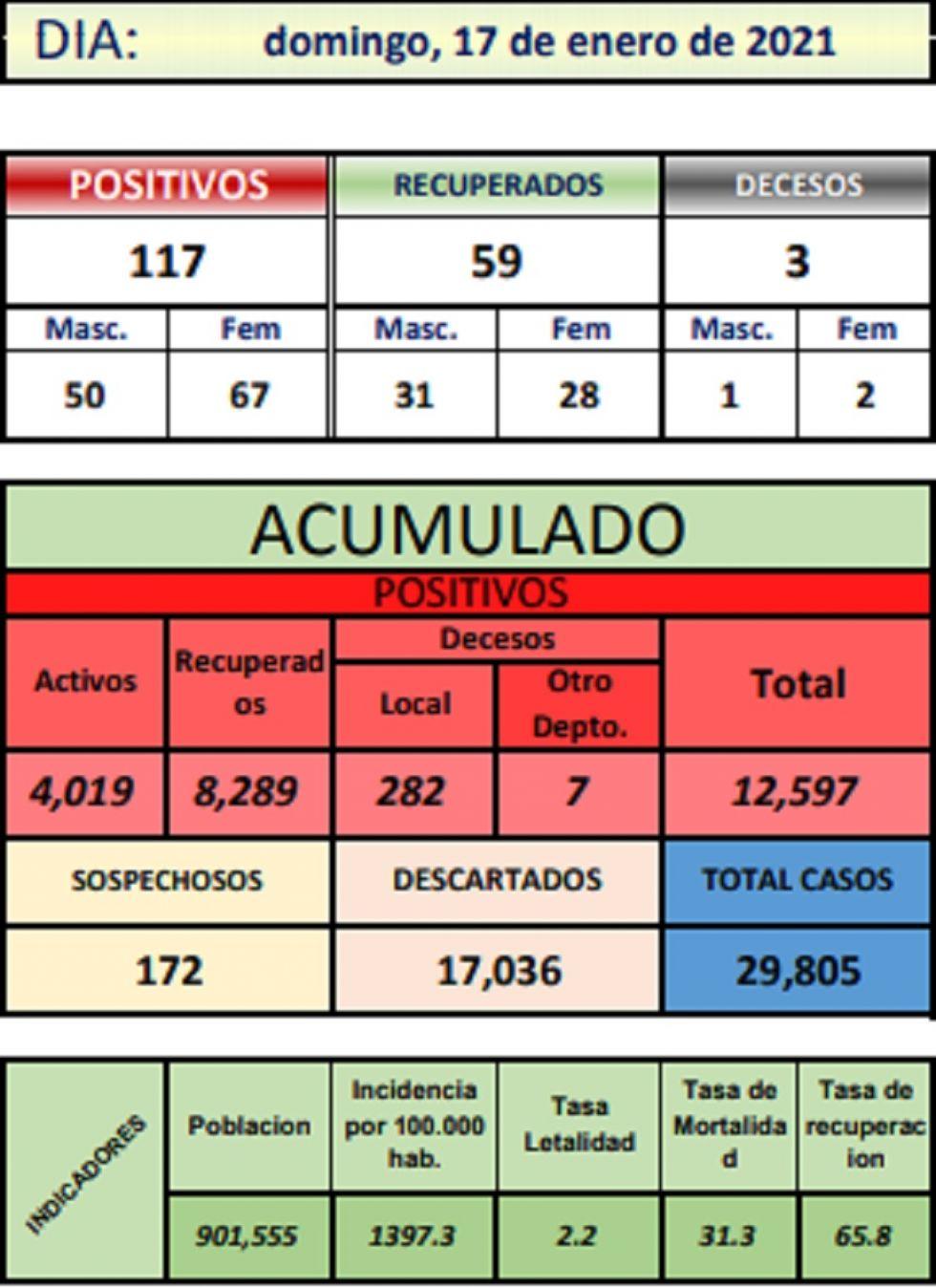 Reporte departamental del Sedes Potosí