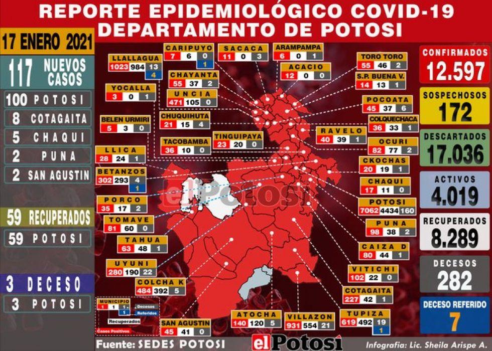 Sedes reporta 117 nuevos casos de coronavirus un centenar en la ciudad de Potosí