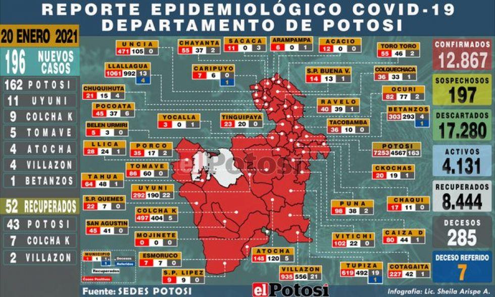 Potosí presenta 196 nuevos casos de coronavirus, la cifra más alta de enero
