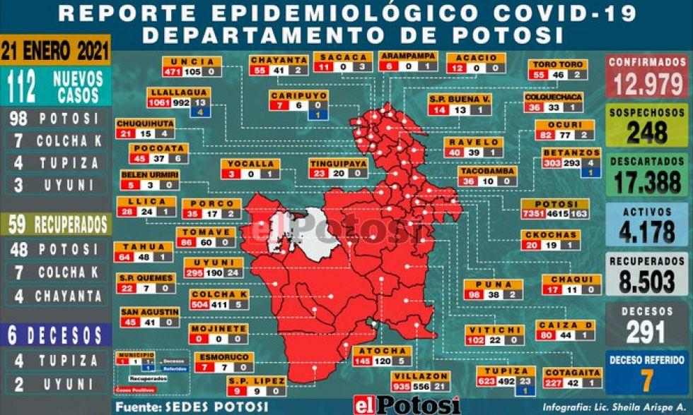 Potosí reporta 112 nuevos casos de coronavirus y seis decesos