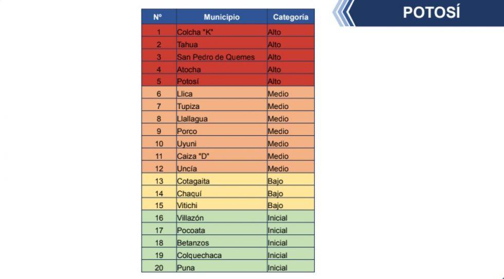 Potosí tiene a cinco municipios en riesgo alto de coronavirus
