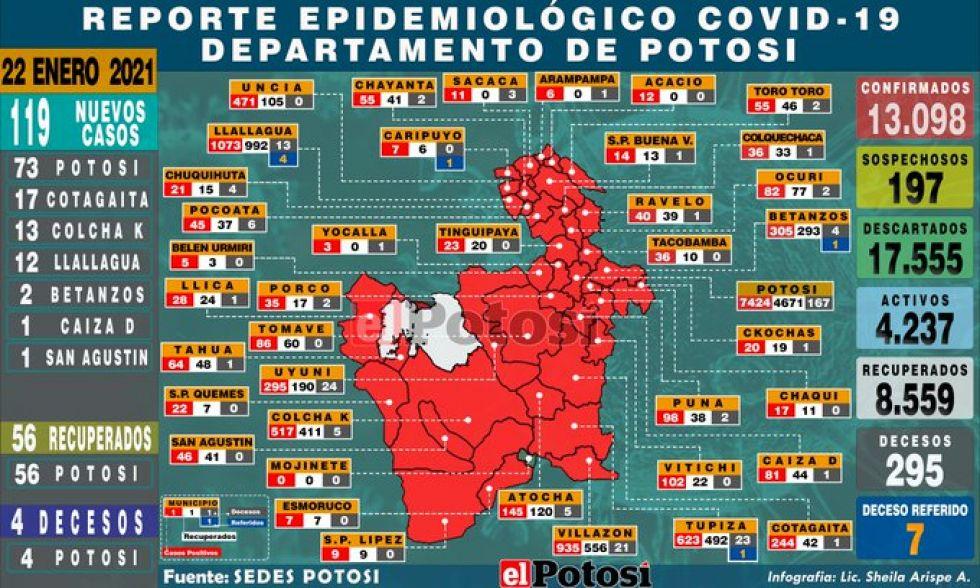 Potosí supera los 13.000 casos de coronavirus con 119 nuevos contagios