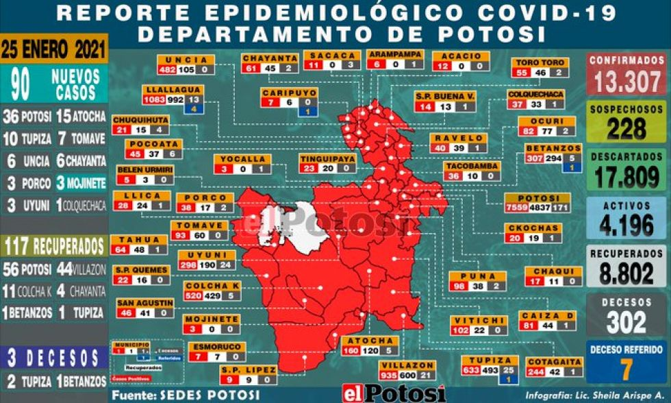 Sedes reporta 90 casos nuevos de coronavirus y hay municipios que rompieron el silencio epidemiológico