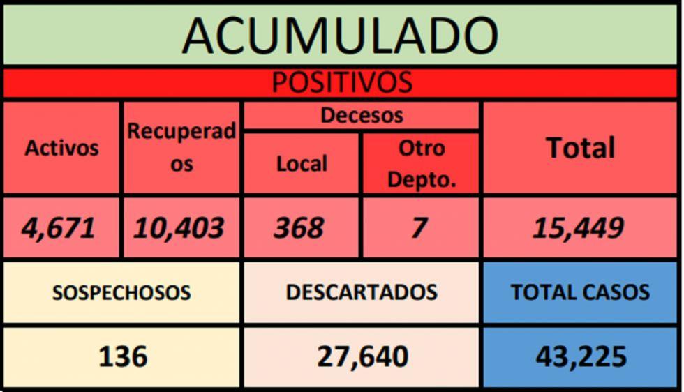 Sedes reporta cinco municipios potosinoen riesgo alto de coronavirus