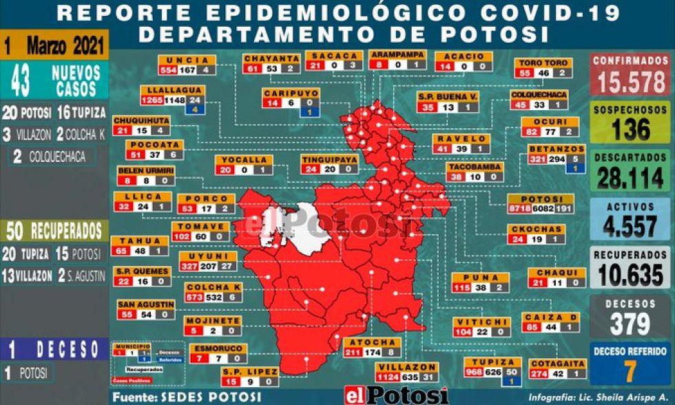 Potosí reporta 43 nuevos casos de coronavirus y un fallecido