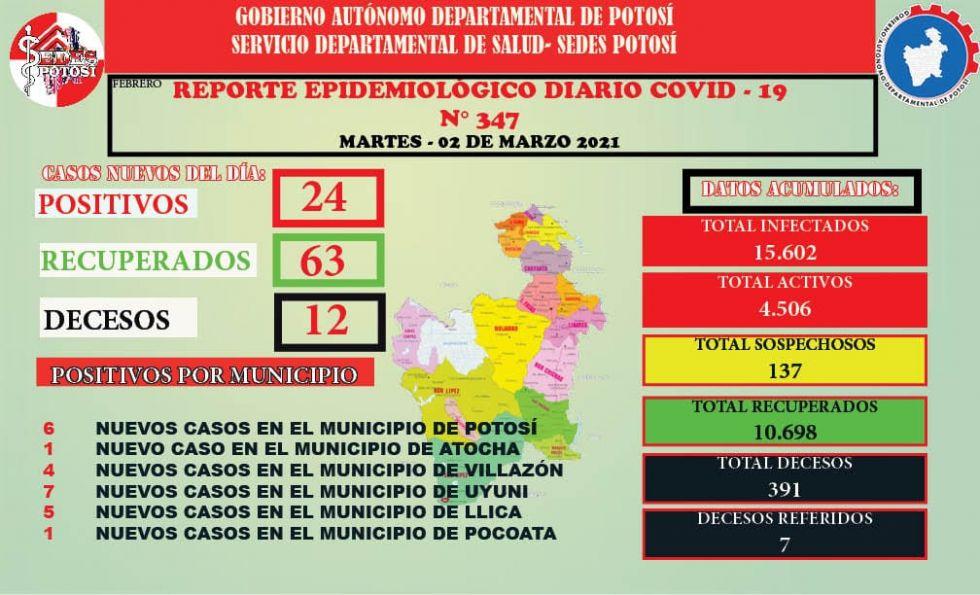 Potosí reporta 24 nuevos casos de coronavirus y 12 decesos en un solo día