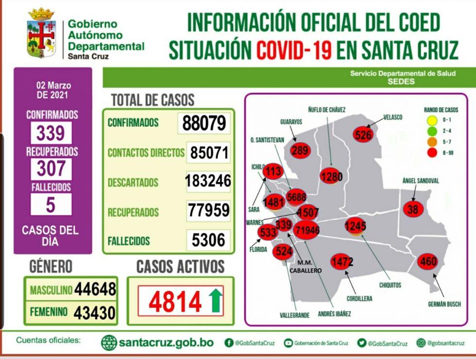 Santa Cruz reporta 5 fallecidos y 339 casos positivos de Covid-19