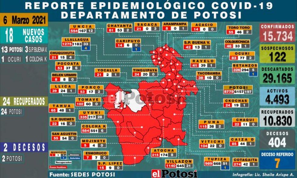 Mapa del #coronavirus en #Potosí el 6 de marzo de 2021 Elaboración: Lic. Sheila Arispe