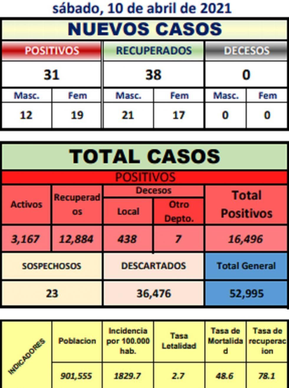 Potosí reporta 31 nuevos casos de coronavirus en nueve municipios