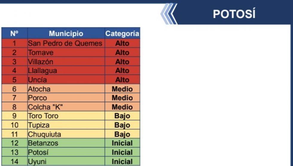 Cinco municipios potosinos están en riesgo alto covid, según el ministerio