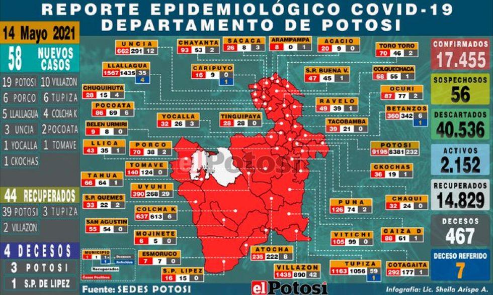 Potosí suma 58 nuevos casos de coronavirus y cuatro fallecidos