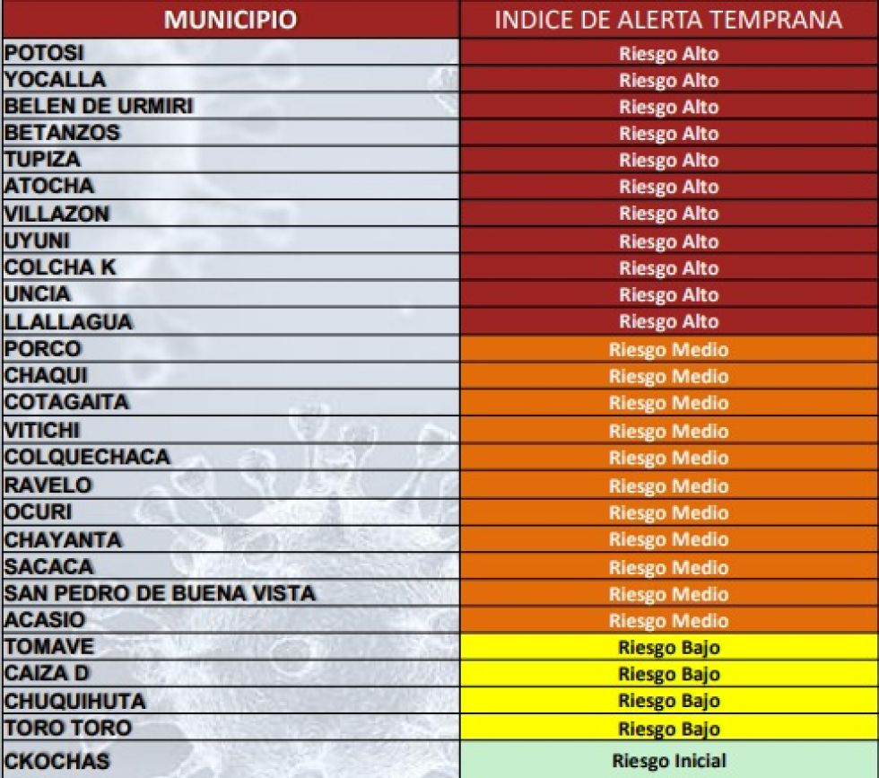 Potosí tiene a 11 municipios en alto riesgo de coronavirus