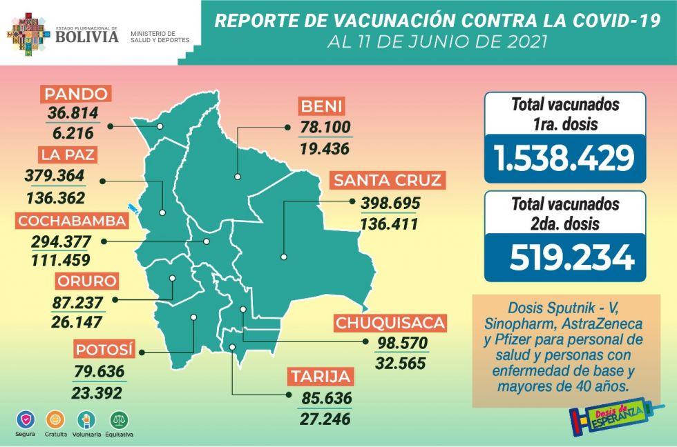 Reporte del Ministerio de Salud.