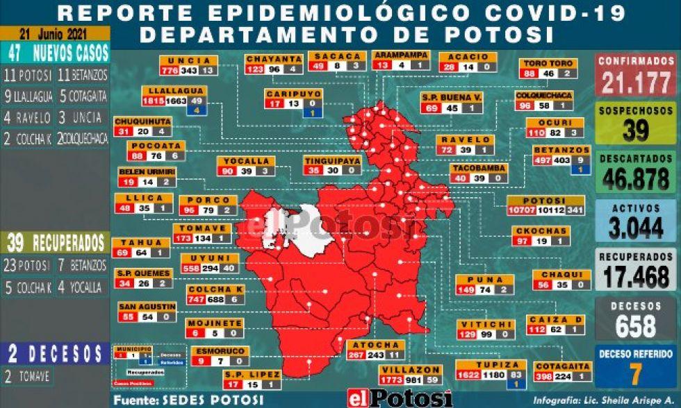 Mapa del #coronavirus en #Potosí el 21 de junio de 2021 Elaboración: Lic. Sheila Arispe