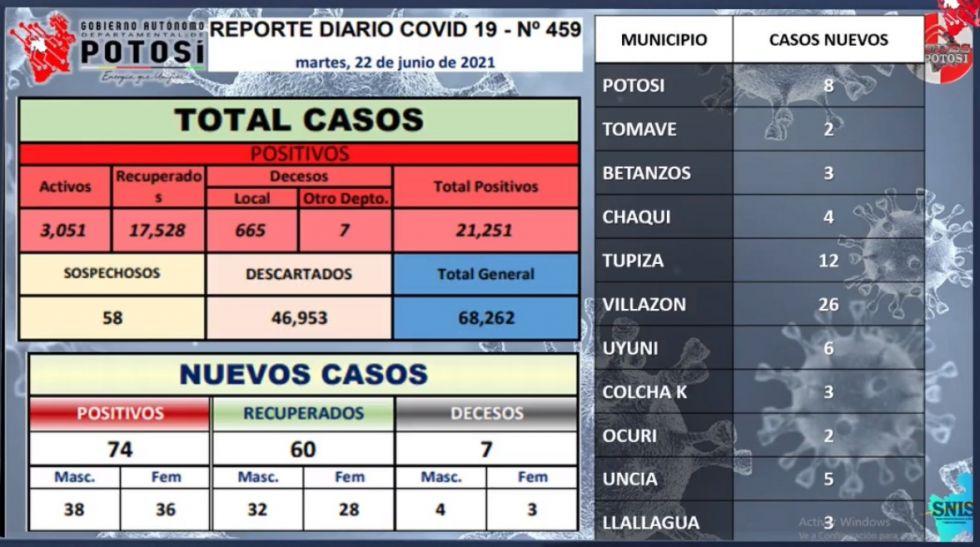 Potosí suma 74 nuevos casos de coronavirus y 7 personas fallecieron por covid