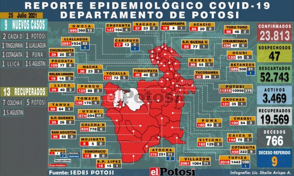 Potosí suma 9 nuevos casos de coronavirus y no hay personas fallecidas por covid