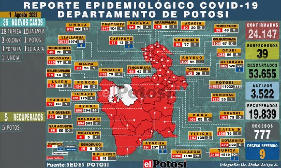 Mapa del #coronavirus en #Potosí el 01 de agosto de 2021 Elaboración: Lic. Sheila Arispe