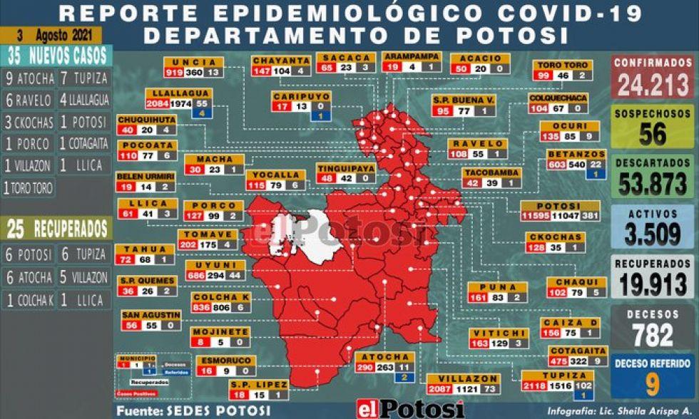 Mapa del #coronavirus en #Potosí el 03 de agosto de 2021 Elaboración: Lic. Sheila Arispe