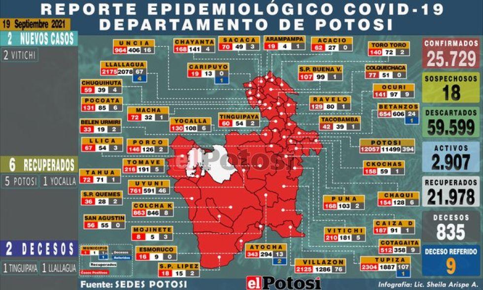 Mapa del #coronavirus en #Potosí el 19 de septiembre de 2021 Elaboración: Lic. Sheila Arispe