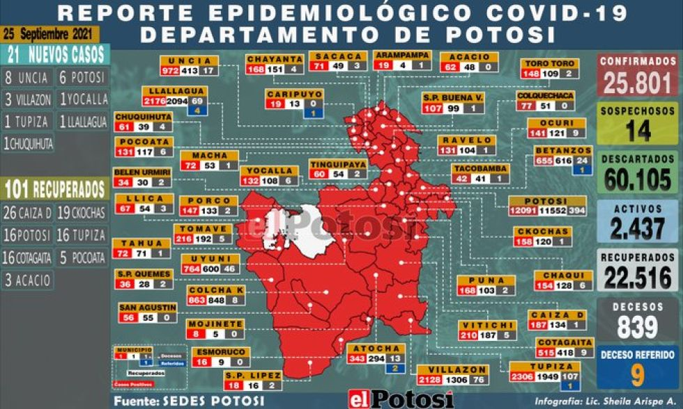 Potosí suma 21 nuevos casos de coronavirus y no hay fallecidos por covid